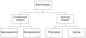 Basic of Stock Analysis