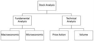 Types of stock market analysis